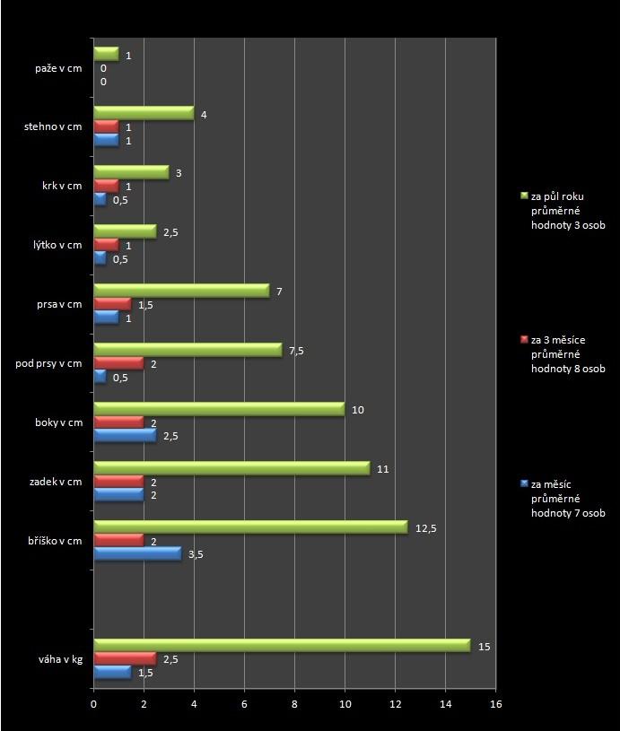 Graf znázorňující výsledky
